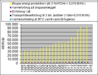 2017- Energiandele af biogassen der anvendes internt, sojlediagram
