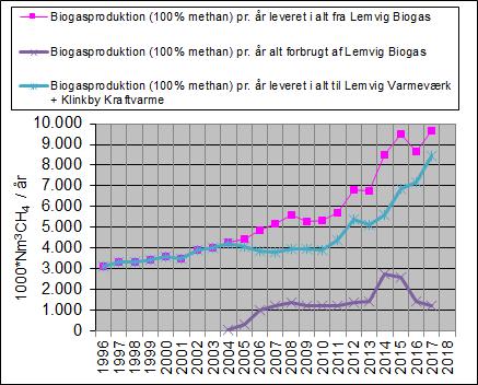 2017-figuren viser biogasproduktionen i alt og solgte maengder