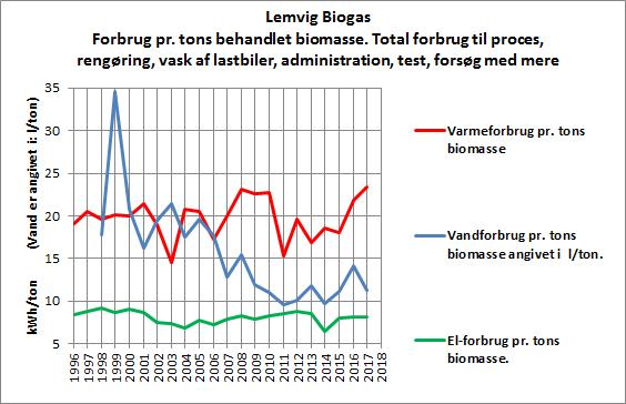 2017-figuren viser forbrug pr tons behandlet biomasse
