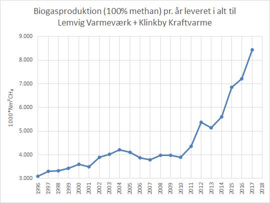 2017-figuren viser solgte maengder biogas
