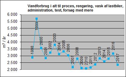 2017-figuren viser vandforbruget