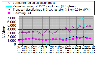 2017-figuren viser varmeforbrug dieselforbrug el-forbrug